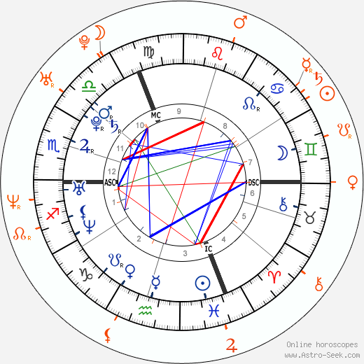 Horoscope Matching, Love compatibility: Jessica Biel and Derek Jeter