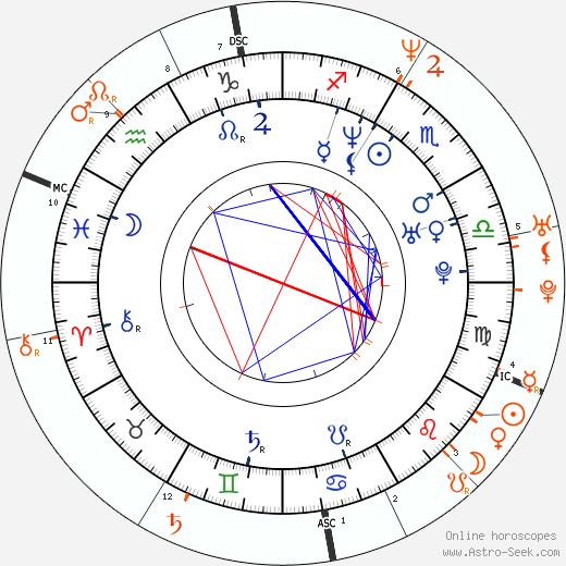 Horoscope Matching, Love compatibility: Jessica Hynes and David Walliams