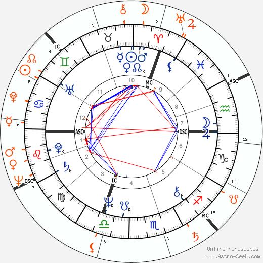 Horoscope Matching, Love compatibility: Jessica Lange and Bob Fosse