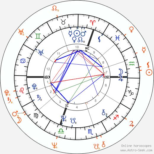 Horoscope Matching, Love compatibility: Jessica Lange and Mikhail Baryshnikov