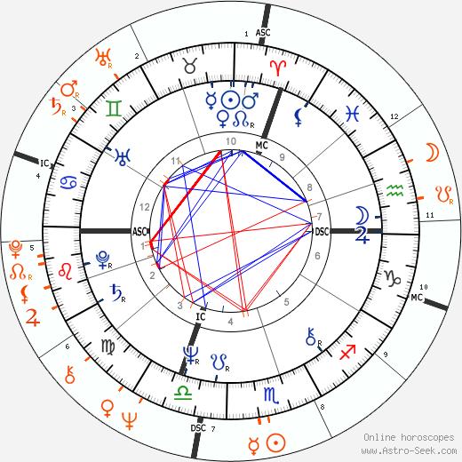 Horoscope Matching, Love compatibility: Jessica Lange and Sam Shepard