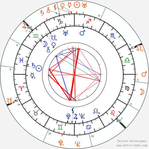 Horoscope Matching, Love compatibility: Jessie Matthews and Duke of Kent