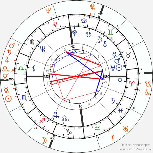 Horoscope Matching, Love compatibility: Jill Ireland and Charles Bronson