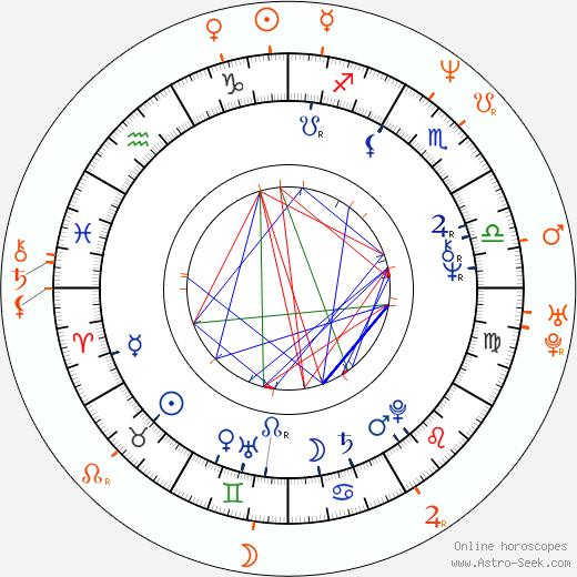 Horoscope Matching, Love compatibility: Jim Kelly and Sandra Taylor