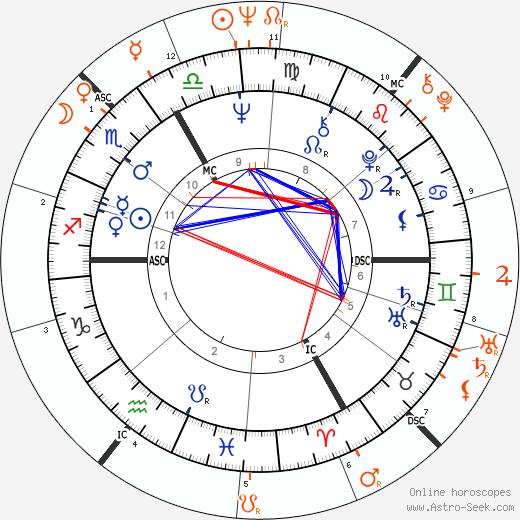 Horoscope Matching, Love compatibility: Jimi Hendrix and Linda McCartney