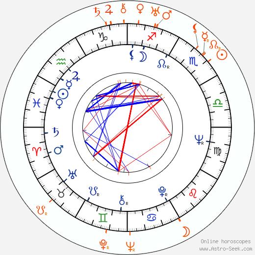 Horoscope Matching, Love compatibility: Jiří Menzel and Josef Menzel