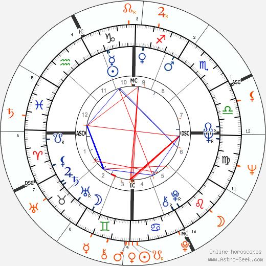 Horoscope Matching, Love compatibility: Joan Baez and Kris Kristofferson