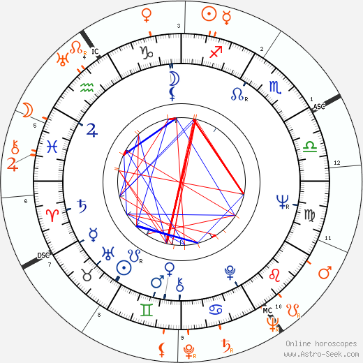 Horoscope Matching, Love compatibility: Joan Blackman and Frank Sinatra