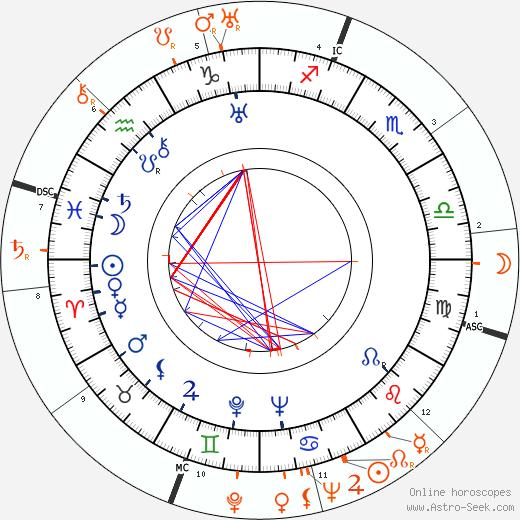 Horoscope Matching, Love compatibility: Joan Crawford and Barbara Stanwyck