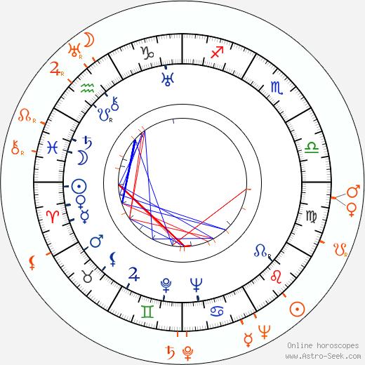 Horoscope Matching, Love compatibility: Joan Crawford and David Brian