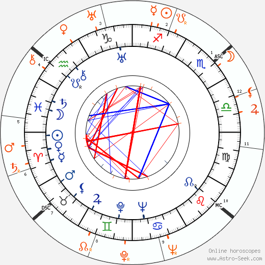 Horoscope Matching, Love compatibility: Joan Crawford and Douglas Fairbanks Jr.