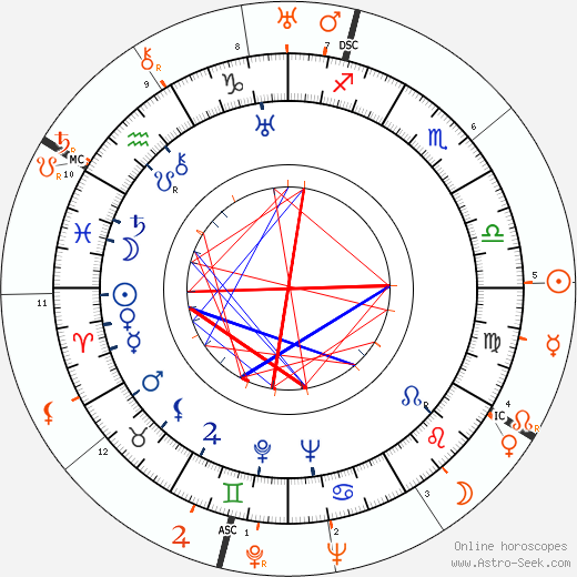Horoscope Matching, Love compatibility: Joan Crawford and Howard Hughes