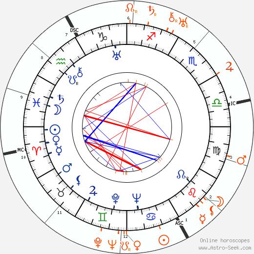 Horoscope Matching, Love compatibility: Joan Crawford and John Gilbert