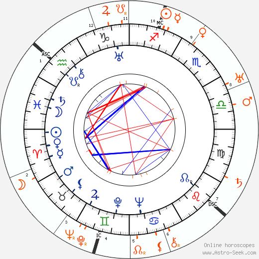 Horoscope Matching, Love compatibility: Joan Crawford and Paul Bern