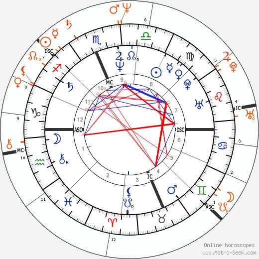 Horoscope Matching, Love compatibility: Joan Jett and Billy Idol