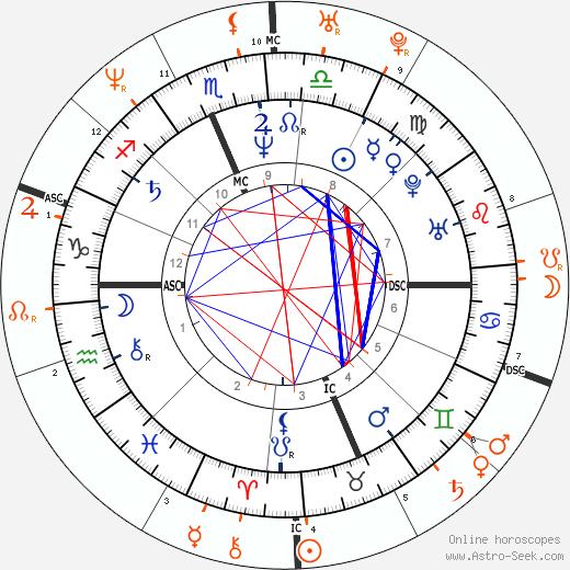 Horoscope Matching, Love compatibility: Joan Jett and Carmen Electra