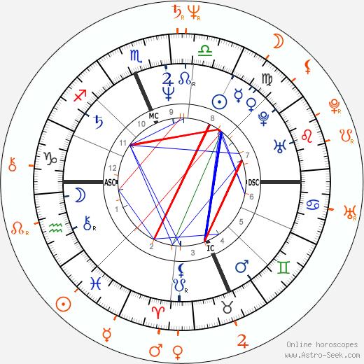 Horoscope Matching, Love compatibility: Joan Jett and Chuck Zito