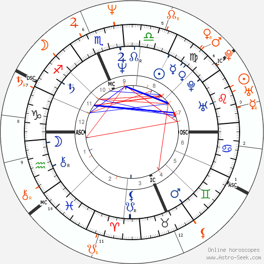 Horoscope Matching, Love compatibility: Joan Jett and Danny Bonaduce