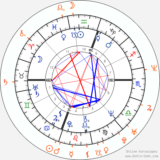 Horoscope Matching, Love compatibility: Joe Pesci and Allison Giannini