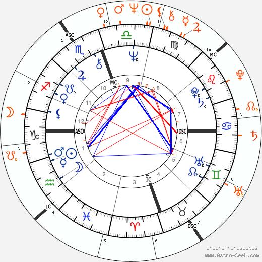 Horoscope Matching, Love compatibility: Joel Douglas and Michael Douglas