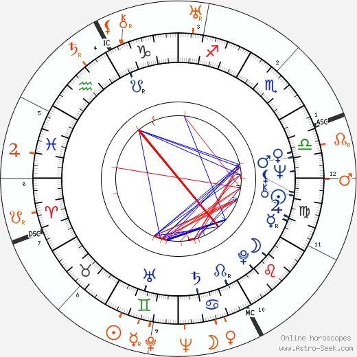 Horoscope Matching, Love compatibility: Joey Heatherton and Bob Hope