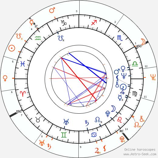 Horoscope Matching, Love compatibility: Joey Heatherton and George Harrison