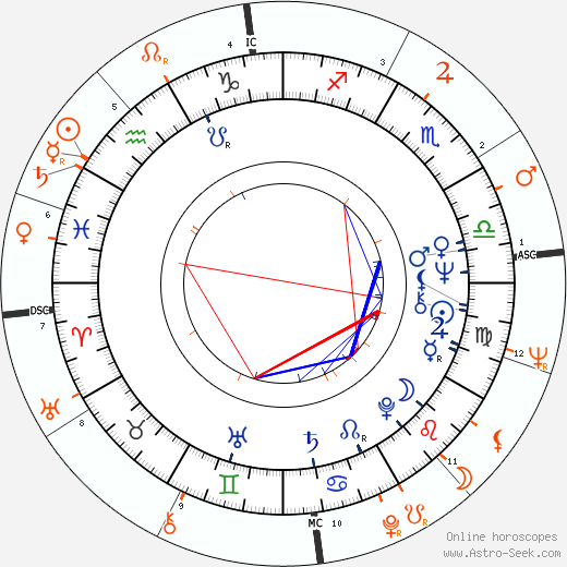 Horoscope Matching, Love compatibility: Joey Heatherton and Sonny Bono