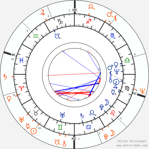 Horoscope Matching, Love compatibility: Joey Heatherton and Trini Lopez