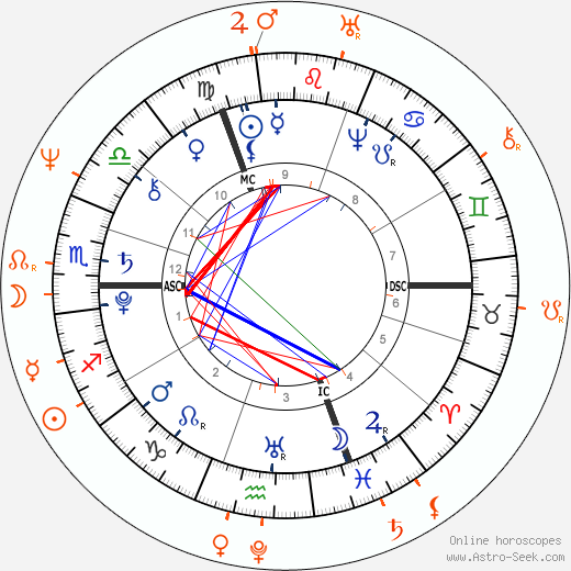 Horoscope Matching, Love compatibility: Johann Wolfgang von Goethe and Maria Szymanowska