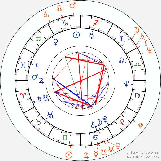 Horoscope Matching, Love compatibility: John Amos and Ella Joyce