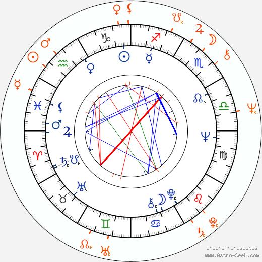 Horoscope Matching, Love compatibility: John Amos and Lillian Lehman