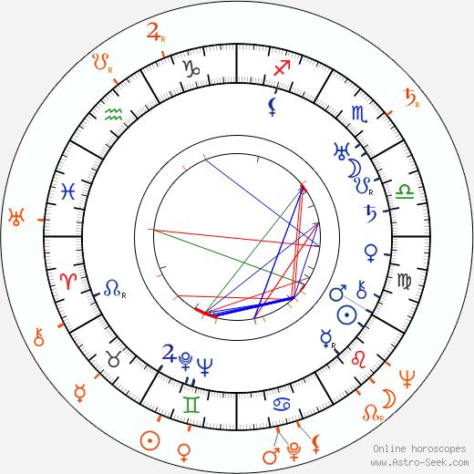 Horoscope Matching, Love compatibility: John Brahm and Martha Vickers