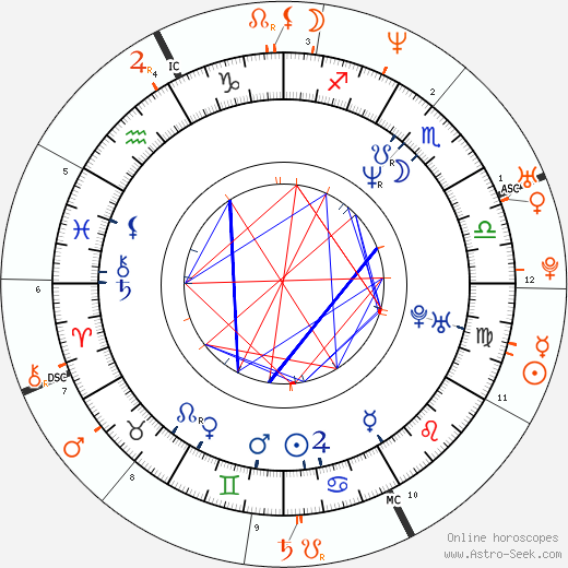 Horoscope Matching, Love compatibility: John Cusack and Alexandra Kerry