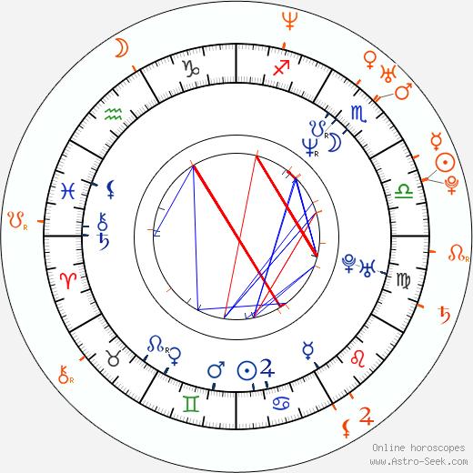 Horoscope Matching, Love compatibility: John Cusack and Jodi Lyn O'Keefe