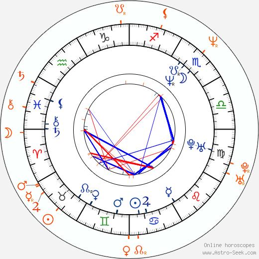 Horoscope Matching, Love compatibility: John Cusack and Melissa Gilbert