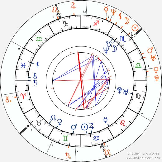 Horoscope Matching, Love compatibility: John Cusack and Rebecca Romijn