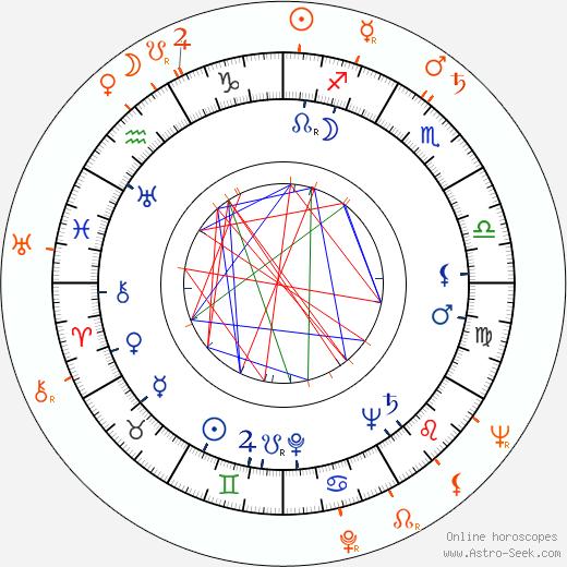 Horoscope Matching, Love compatibility: John Dall and Peggy Cummins
