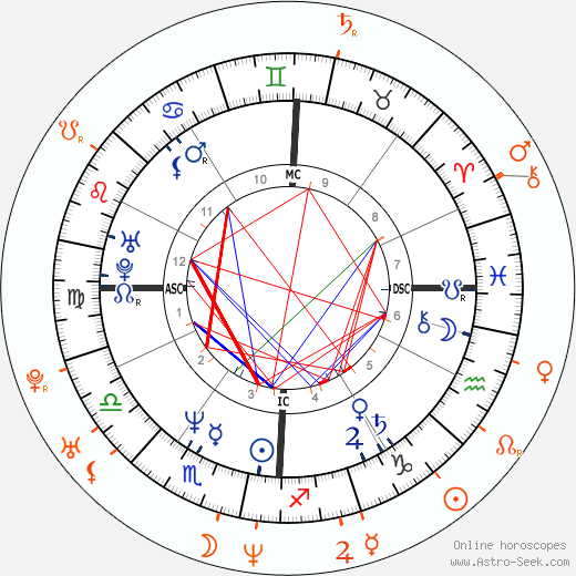 Horoscope Matching, Love compatibility: John F. Kennedy Jr. and Amanda Peet