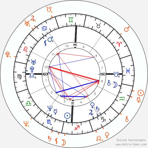 Horoscope Matching, Love compatibility: John F. Kennedy Jr. and Janice Dickinson