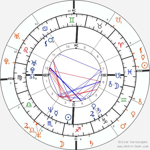 Horoscope Matching, Love compatibility: John F. Kennedy Jr. and Sharon Stone