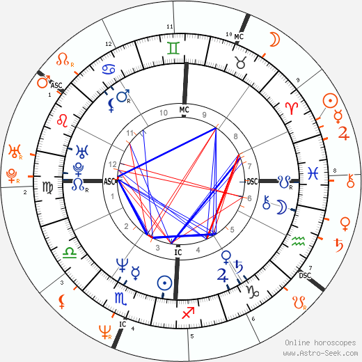 Horoscope Matching, Love compatibility: John F. Kennedy Jr. and Xuxa