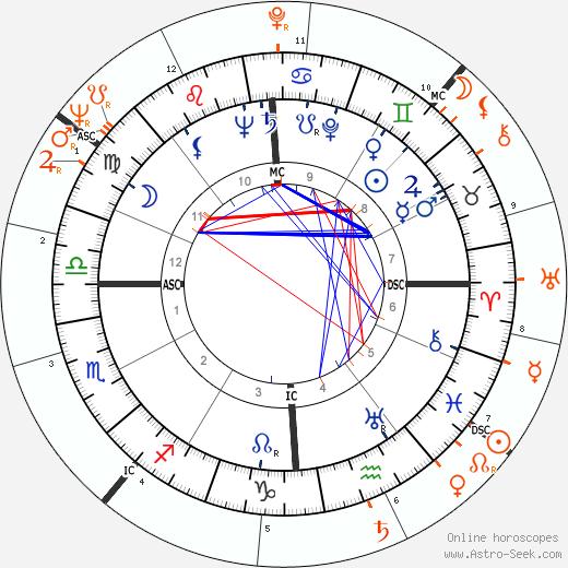 Horoscope Matching, Love compatibility: John F. Kennedy and Lee Radziwill