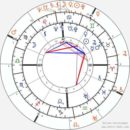 Horoscope Matching, Love compatibility: John F. Kennedy and Olivia de Havilland