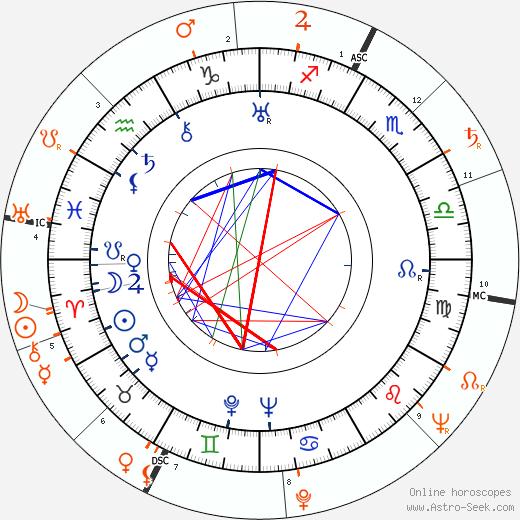 Horoscope Matching, Love compatibility: John Gielgud and Marlon Brando