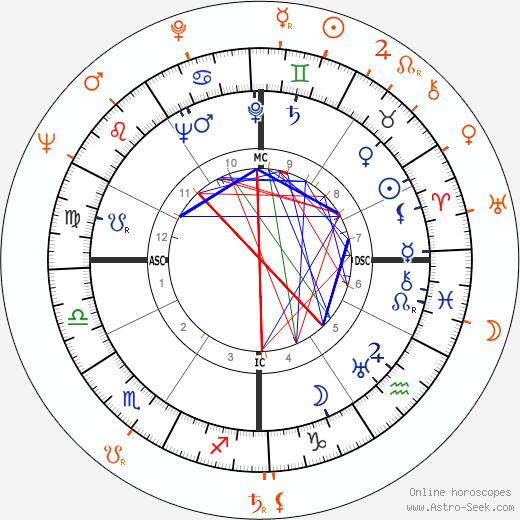 Horoscope Matching, Love compatibility: John Hodiak and Elaine Stewart