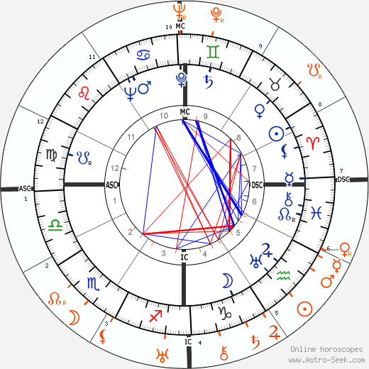 Horoscope Matching, Love compatibility: John Hodiak and Tallulah Bankhead
