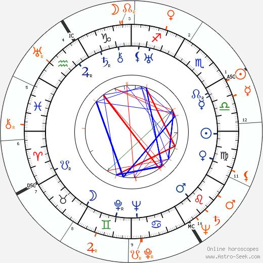 Horoscope Matching, Love compatibility: John Houseman and Joan Fontaine