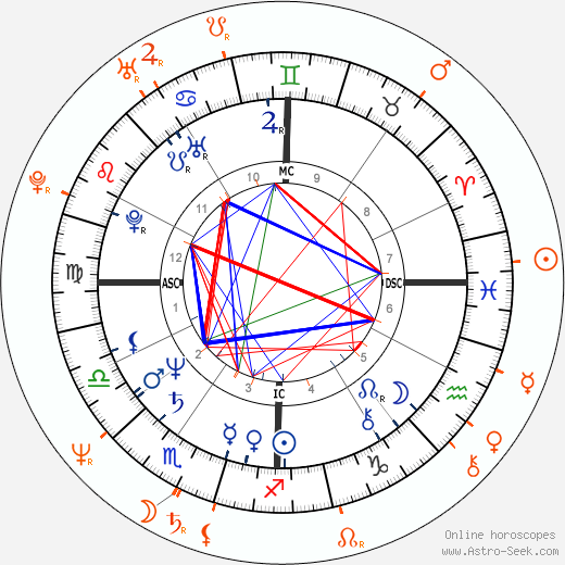 Horoscope Matching, Love compatibility: John Malkovich and Glenne Headly