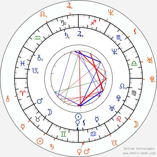 Horoscope Matching, Love compatibility: John Taylor and Amanda De Cadenet