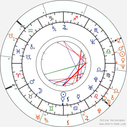 Horoscope Matching, Love compatibility: John Taylor and Britt Ekland